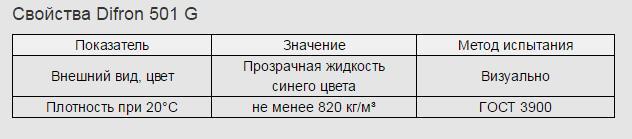 prisadka 12 Difron 501 G – Активатор горения для бензинов