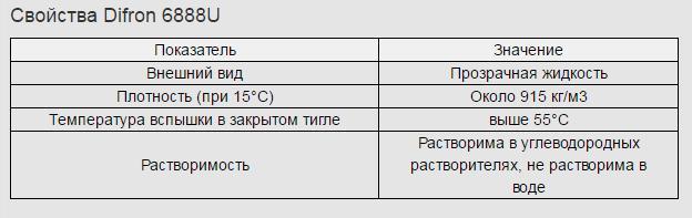 prisadka 5 Difron 6888U   Многофункциональный пакет присадок