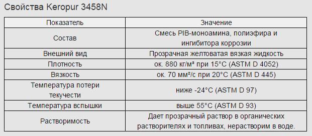 prisadka 8 Keropur 3458N   Многофункциональная присадка к бензинам